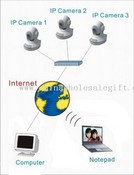 Network/IP Camera images